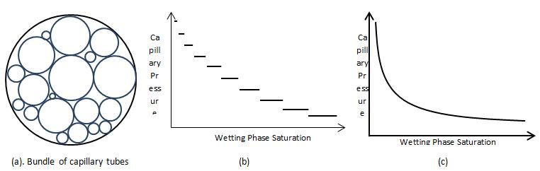 Capillary Pressure versus Wetting Phase Saturation