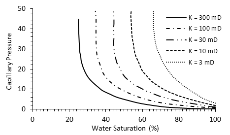 Variation of Capillary Pressure with Permeability