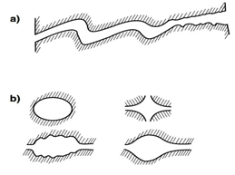 Various Cross-Sections of Connecting Pores; a) tortuous sheet-like pore; b) Various shapes of tubular pores