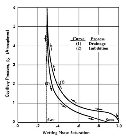 Capillary Pressure Curve