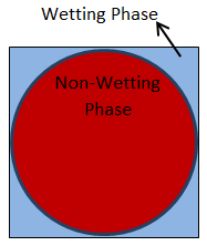 Non-Wetting Fluid Enters a Capillary Tube with Square Cross Section