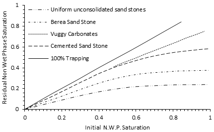 Typical Non-Wetting Phase Trapping Characteristics of Some Reservoir Rocks