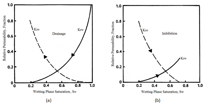 Relative Permeability Curve, (a) Drainage, (b) Imbibition