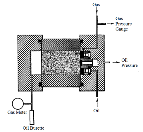 Hafford Relative Permeability Apparatus