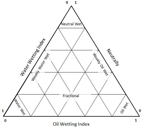 Amott Ternary Wettability Diagram