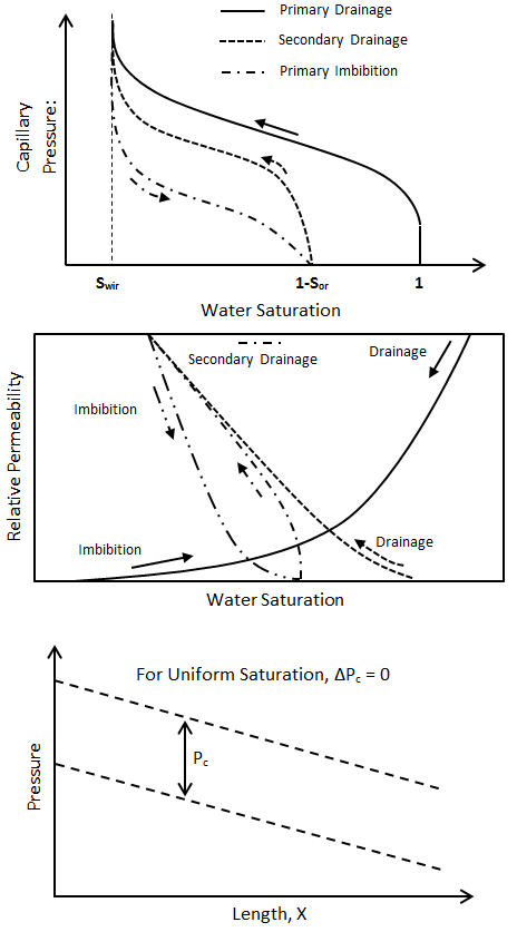 Comparison Between Capillary Pressure and Relative Permeability Curves