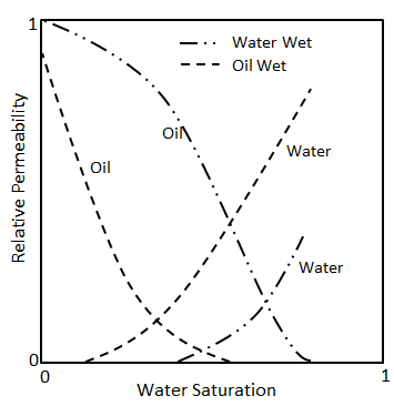 Relative Permeability of Water Wet and Oil Wet Systems