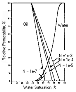 Effect of Capillary Number on Relative Permeability (After 9)
