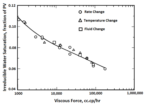 Effects of Viscous Force on Swir