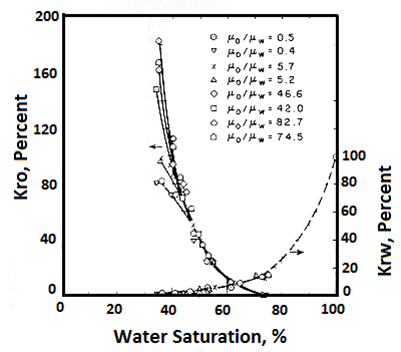 Effect of Viscosity on Relative Permeability (After 26)