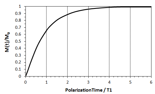 Polarization / Relaxation Curve