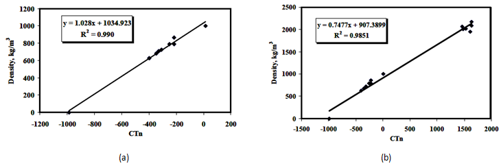 Calibration Curves for the CAT Scanning, (a) Liquid Calibration Curve, (b) Liquid-Solid Calibration Curve