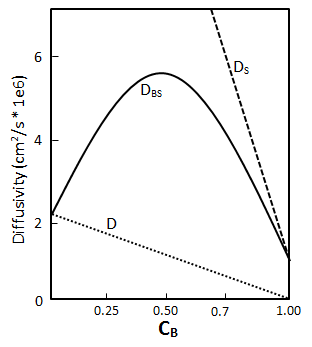 Prediction Overall Diffusion from Intrinsic Diffusion