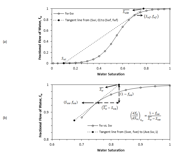Application of the Welge Graphical Technique to Determine: (a) The Front Saturation, (b) Oil Recovery After Breakthrough