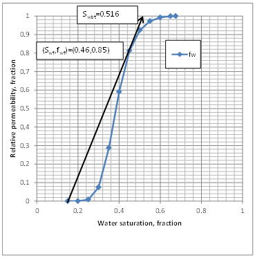 Graphical Determination of Front Saturation and Water Fractional Flow