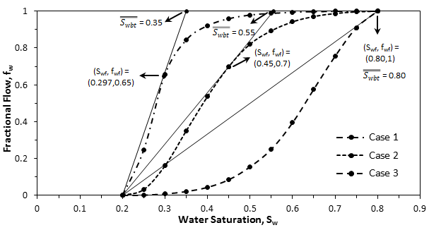 Fractional Flow Plots for Different Oil-Water Viscosity Ratios