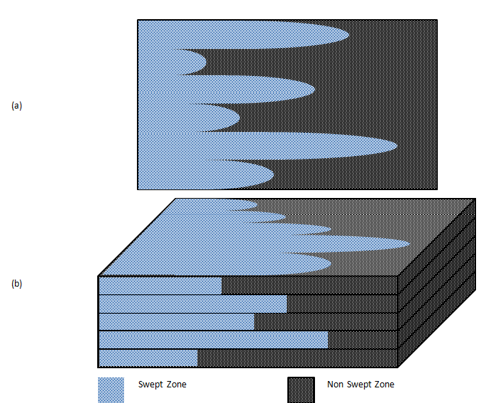Schematic Representation of the Two Components of the Volumetric Sweep: (a) Areal Sweep; (b) Vertical Sweep in Stratified Formation