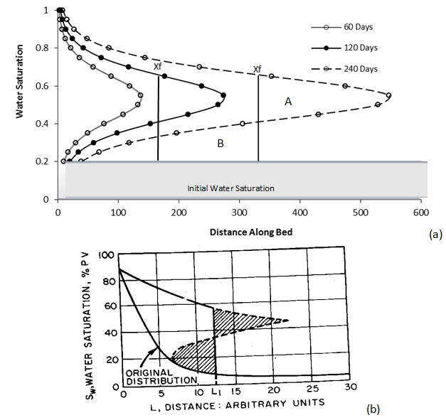 Buckley-Leverett Theory for Immiscible Displacement