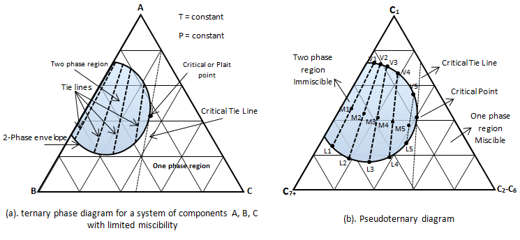 Ternary Phase Diagram