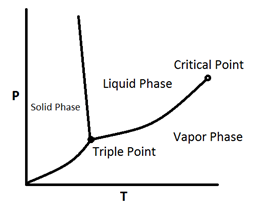 A Typical Phase Diagram for a Pure Component
