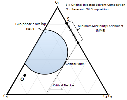 Schematic Concept of Minimum Miscibility Enrichment (MME)