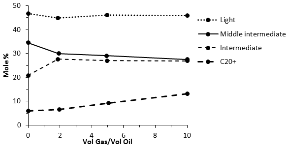 Vaporization of Component Groups in Contacted Oil at Injection Point With the Ratio of Injected Volume to Contacted Volume