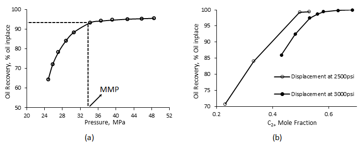 a) Slim Tube Recovery versus Applied Pressure, b) Slim Tube Recovery as a Function of Solvent Enrichment