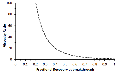 Estimated Breakthrough Recovery as a Function of Viscosity Ratio