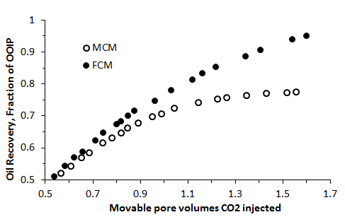 Impact of Viscous Instability on Secondary CO2 Flood Oil Recovery Efficiency
