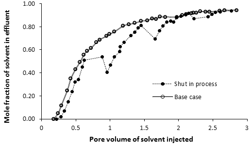 Plot of Mole Fraction of Solvent in the Effluent as a Function of the Pore Volumes of Solvent Injected. Periodic Shut-in Case