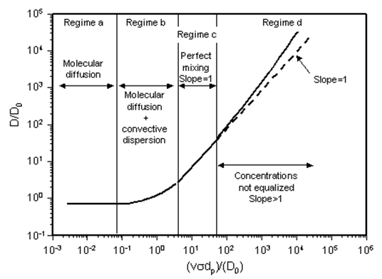 Dependence of Dispersion Coefficient on Peclet Number in Different Flow Regimes. The Scales on the Axes Depend on Porous Medium and Other Factors. The Curve SHown Approximates Longitudinal Dispersion in Unconsolidated Random Packs (After Perkins and Johnston, 1963)