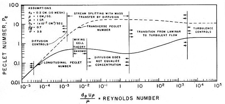 Dependence of Peclet Number on Reynolds Number for an Aqueous System (From Perkins and Johnston, 1963)