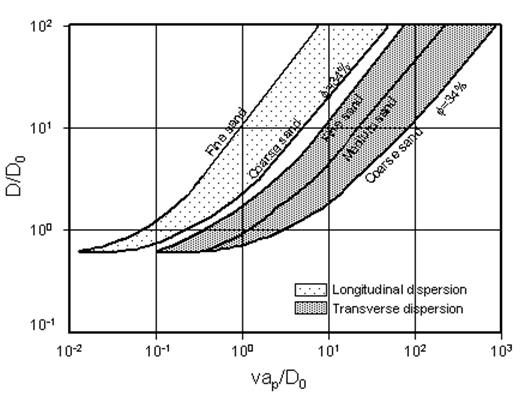 Range of Dispersion Coefficients for Various Sandpacks. The Lower Curves are for Coarse Sand Packed to a Porosity of about 34%. The Upper Curves are for Finer Sand or Looser Packings (Porosity > 34% ). Fine Sand 200-270 Mesh, Medium Sand 40-200 Mesh, Coarse Sand 20-30 Mesh (After Blackwell, 1962)