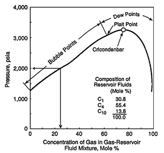 Pressure-Composition Diagram for Mixture of C1 with a Liquid Mixture of C1-nC4-C10