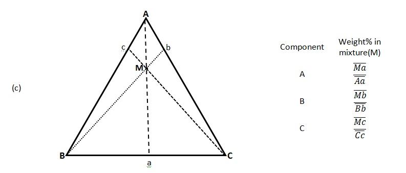 Ternary Phase Diagram c