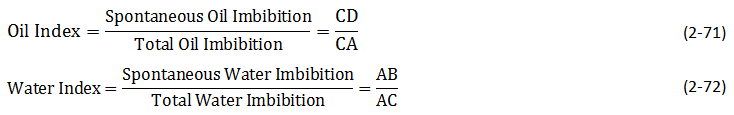 Amott-Harvey Wettability Index for Oil & Water (Equation)