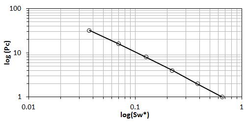 Log(Pc) vs Log(Sw*)