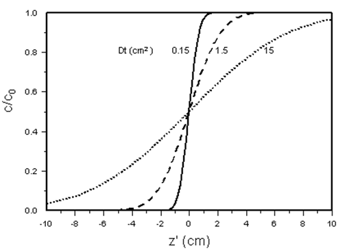 Solutions for One-Dimensional Convection-Dispersion Model