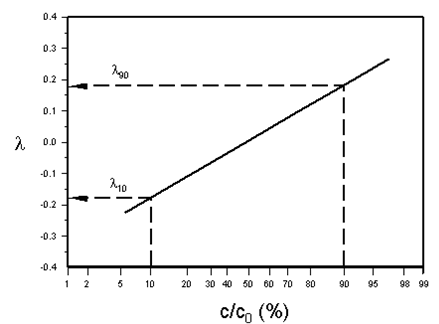 Typical Probability Plot for Determination of Longitudinal Dispersion Coefficient