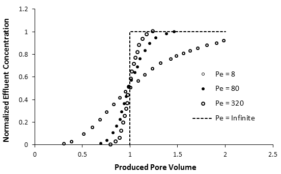 Effluent Concentration Profiles for a Range of Peclet Numbers, Calculated from eq. (5-78), Infinite System