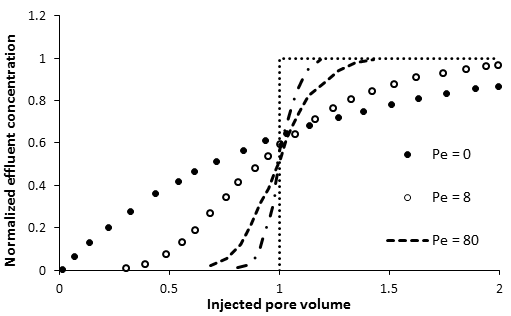 Effluent Concentration Profiles for a Range of Peclet Numbers, Finite System with Danckwerts' Boundary Conditions (Brenner, 1962)