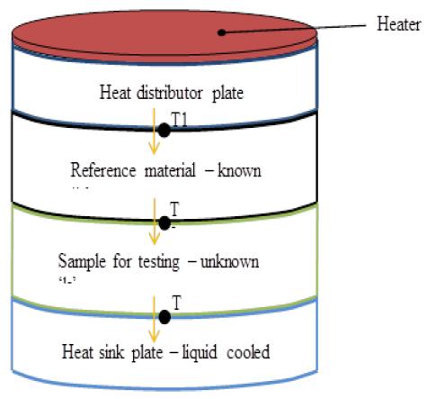 axial-thermal-conductivity-testing-apparatus