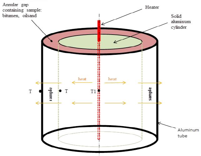 radial-thermal-conductivity-testing-apparatus