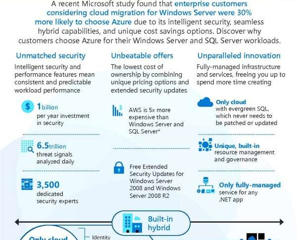 Best of Azure: Windows Server and SQL Server