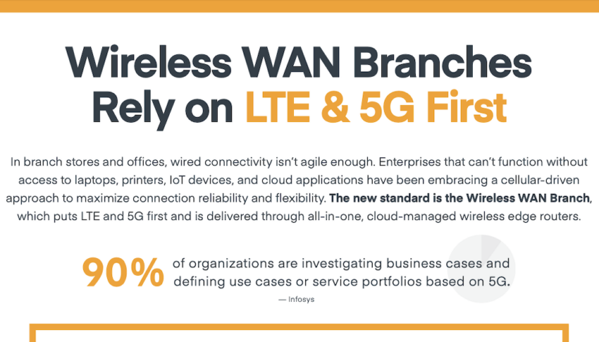 Wireless WAN Branches Rely on LTE & 5G First