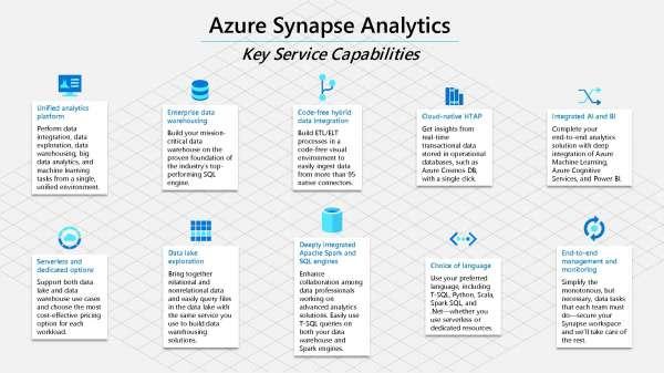 Azure Synapse Analytics: Key service capabilities