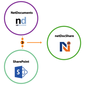 Integration-of-NetDocuments-and-SharePoint