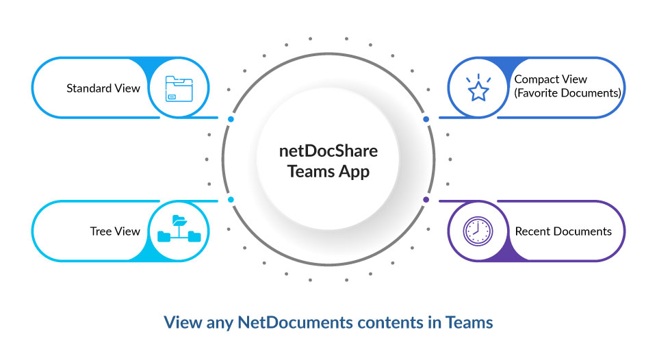 netDocShare-view-types