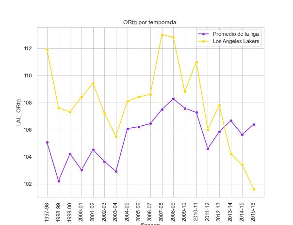 Grafica Lakers rating ofensivo