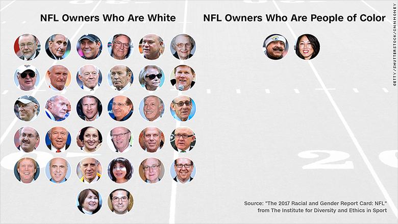 Etnicidad de los dueños de la NFL